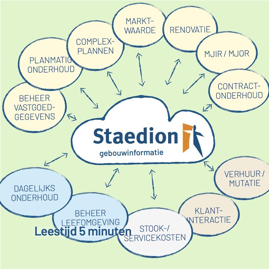 Staedion kreeg haar gebouwinformatie op orde met Bryder